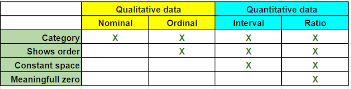 How to measure quantitative and qualitative data using scales