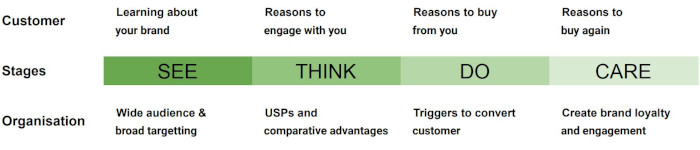 STDC model from customer's and organisation's perspective