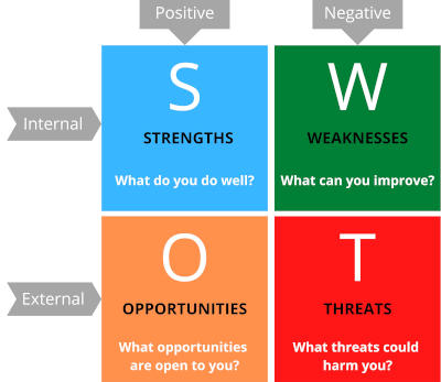 Complete SWOT analysis presented as a matrix