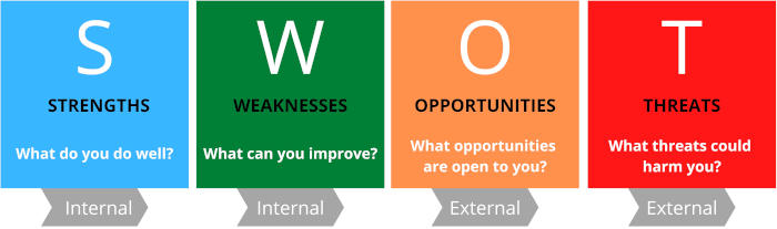 SWOT matrix with Internal and External factors