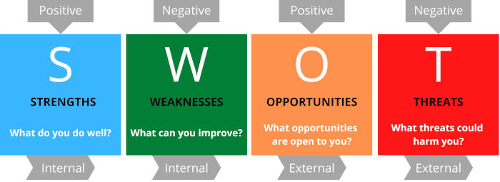 SWOT with Positive (helpful) and Negative (hurtful) factors added